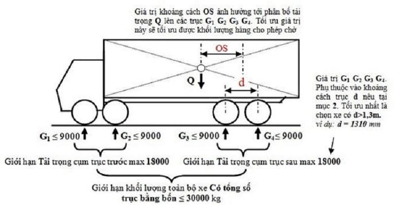 công thức tính tải trọng trục xe là gì?