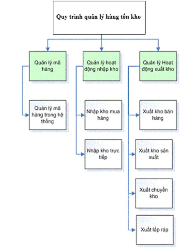 sơ đồ về quy trình quản lý hàng tồn kho